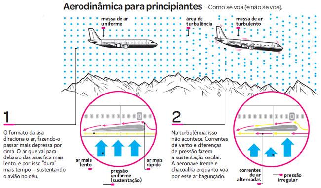 aerodinamica-principiantes